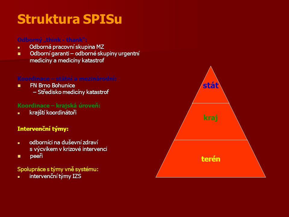 "Struktura SPISu Odborný ""think - thank :"