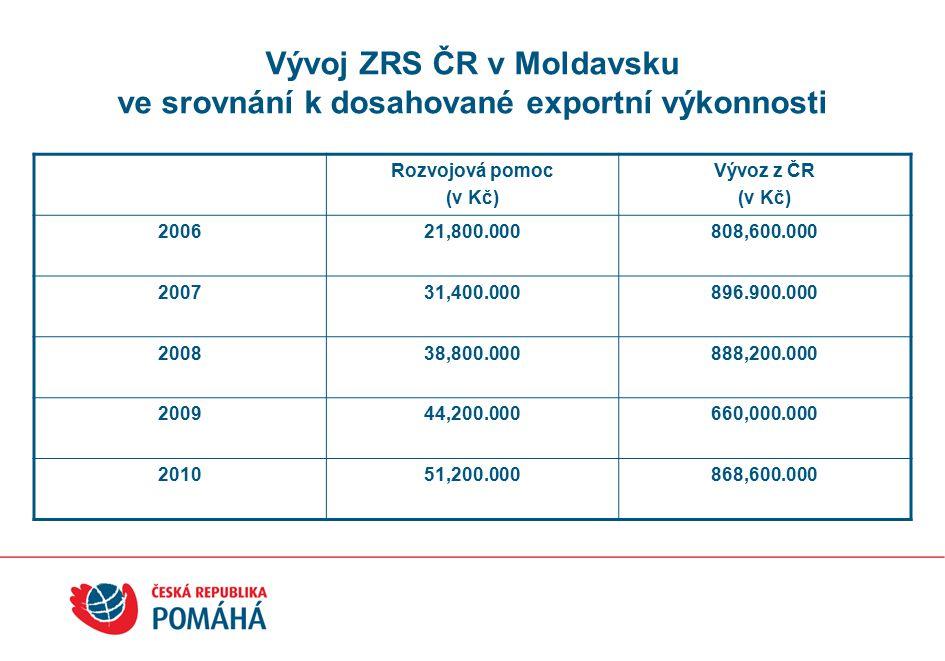 Vývoj ZRS ČR v Moldavsku ve srovnání k dosahované exportní výkonnosti