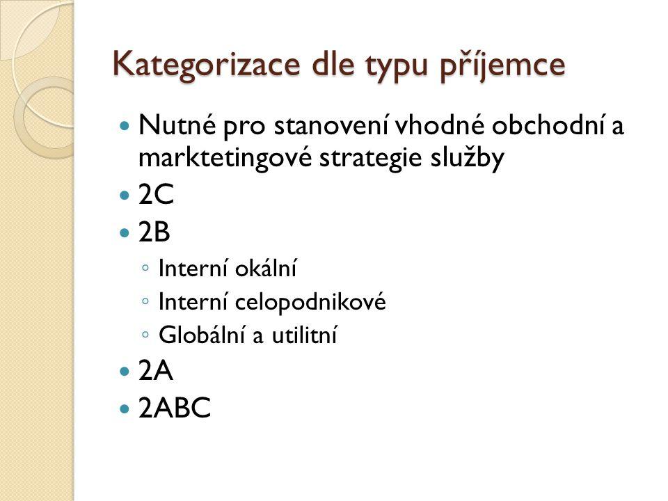 Kategorizace dle typu příjemce