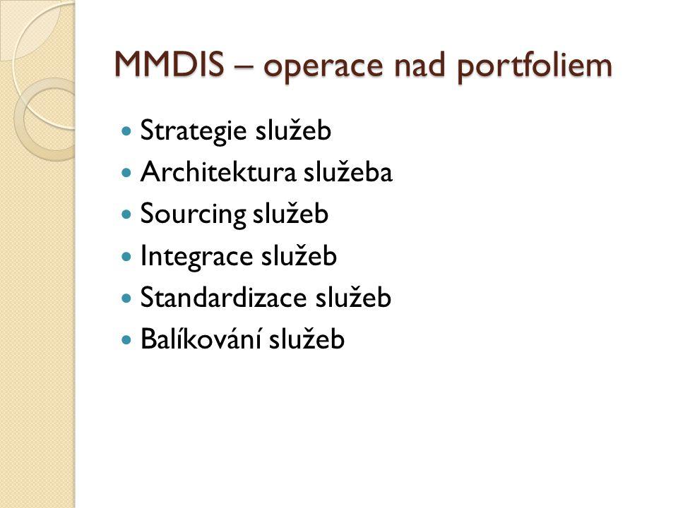 MMDIS – operace nad portfoliem