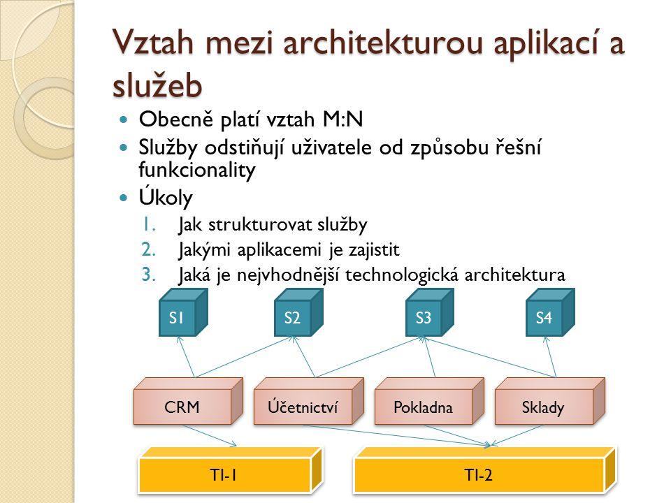 Vztah mezi architekturou aplikací a služeb