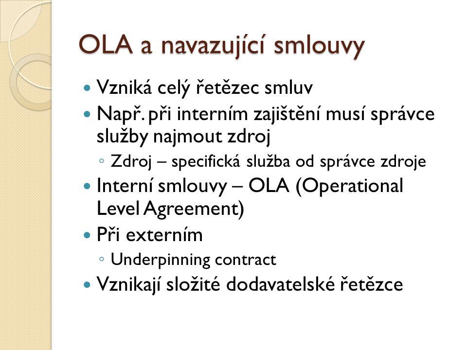 OLA a navazující smlouvy