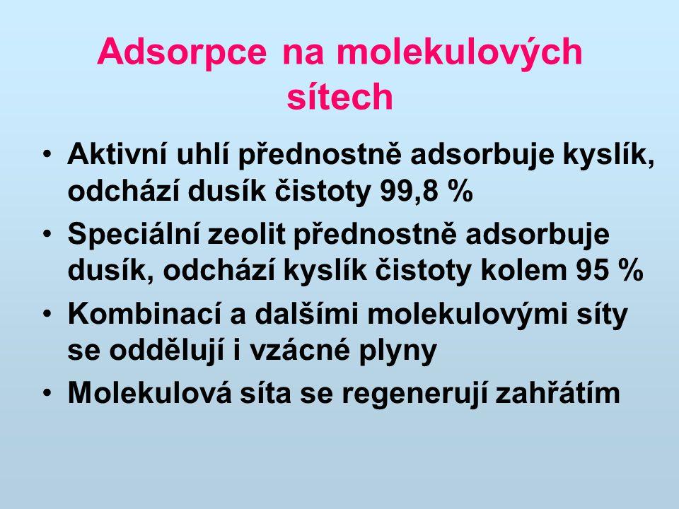 Adsorpce na molekulových sítech