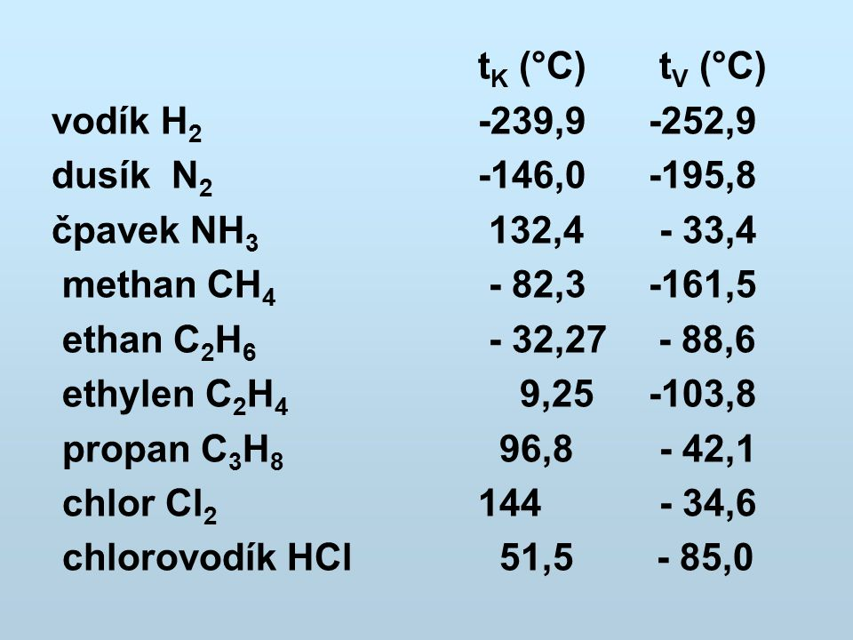 tK (°C) tV (°C) vodík H2 -239,9 -252,9. dusík N2 -146,0 -195,8. čpavek NH3 132,4 - 33,4.