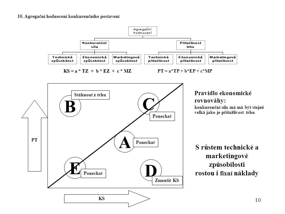 C B A E D S růstem technické a marketingové způsobilosti