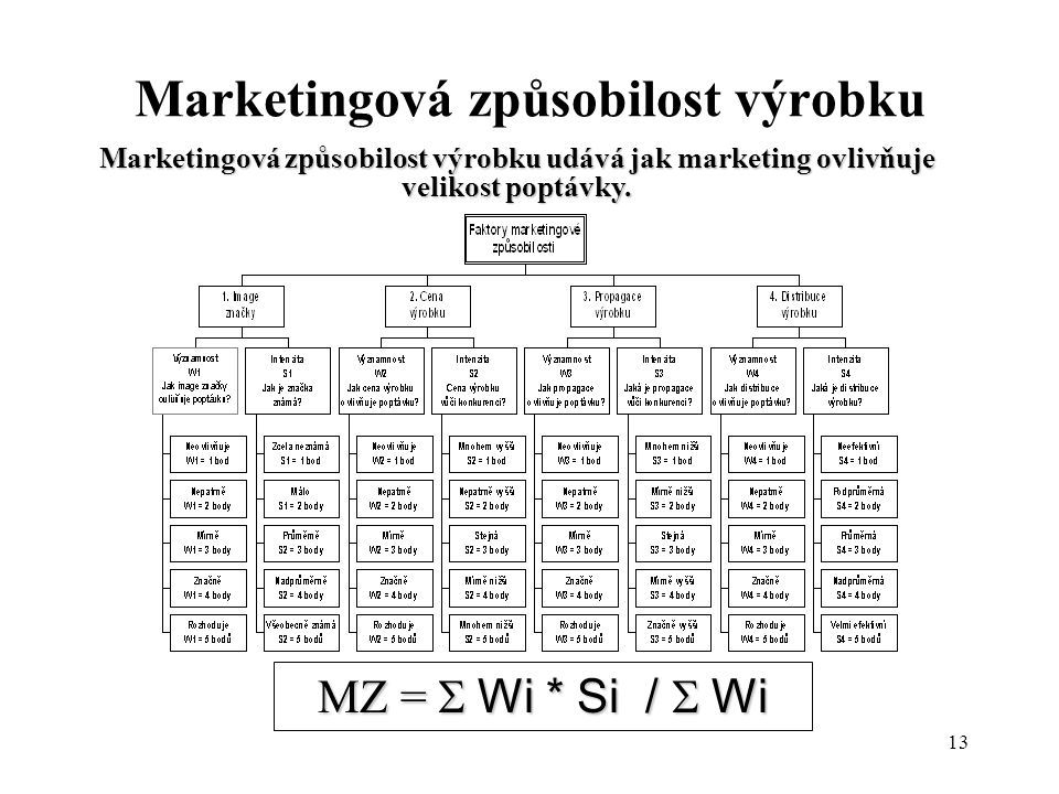 Marketingová způsobilost výrobku