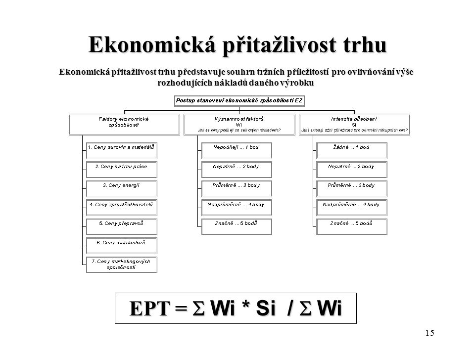 Ekonomická přitažlivost trhu