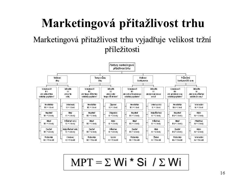 Marketingová přitažlivost trhu