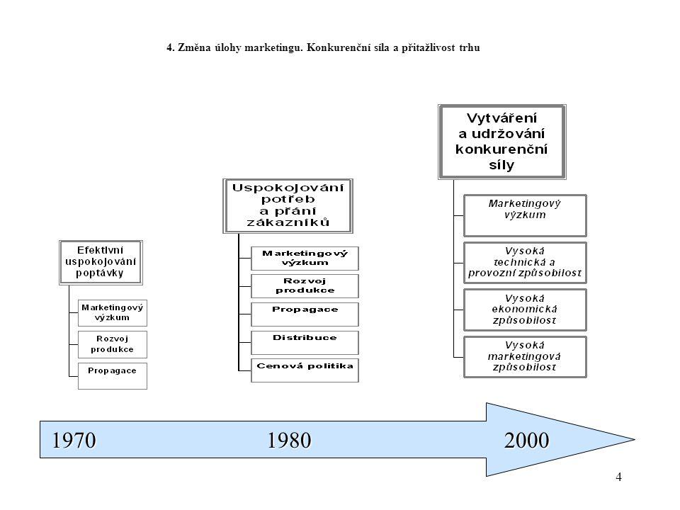 4. Změna úlohy marketingu. Konkurenční síla a přitažlivost trhu