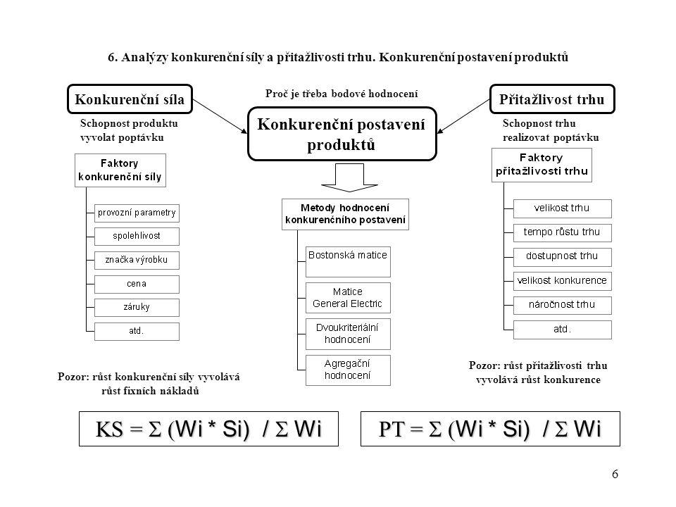KS = S (Wi * Si) / S Wi PT = S (Wi * Si) / S Wi Konkurenční postavení