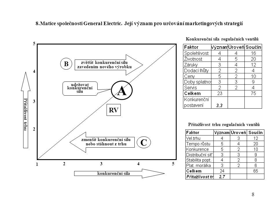 8. Matice společnosti General Electric