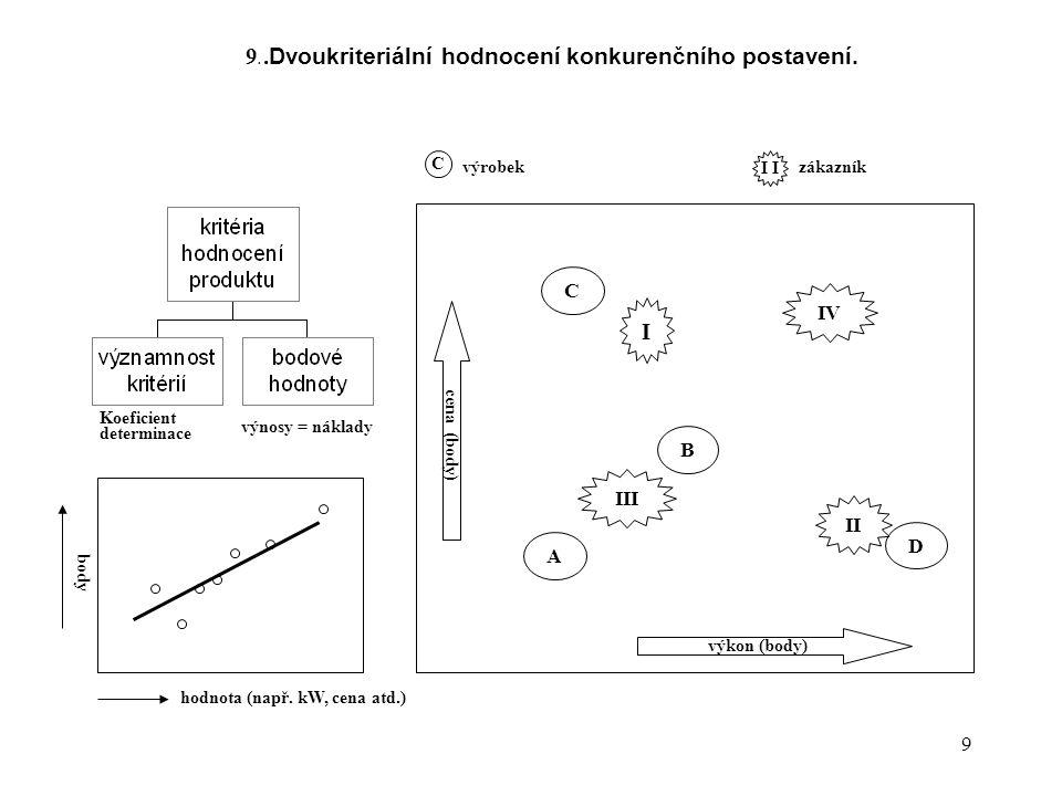 9. .Dvoukriteriální hodnocení konkurenčního postavení.