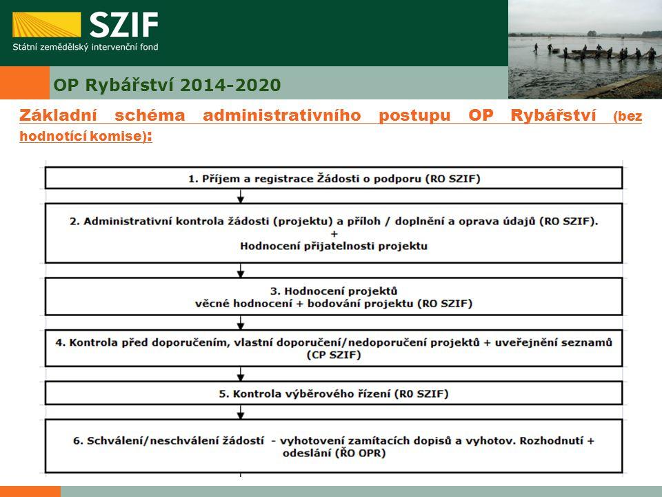 OP Rybářství 2014-2020 Základní schéma administrativního postupu OP Rybářství (bez hodnotící komise):