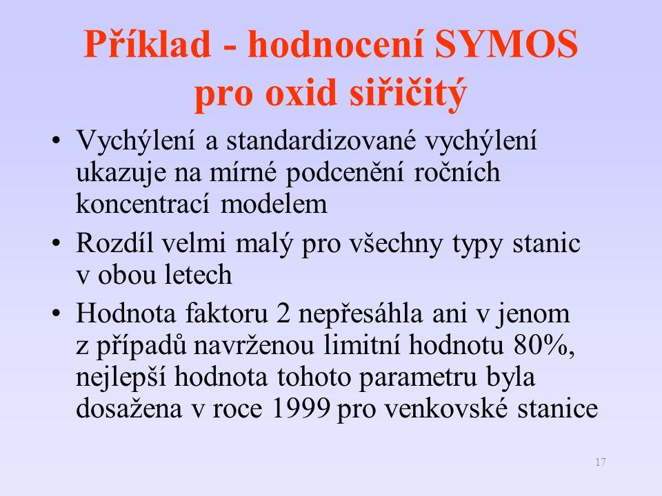Příklad - hodnocení SYMOS pro oxid siřičitý
