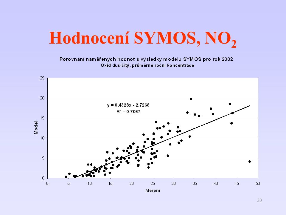 Hodnocení SYMOS, NO2 ří