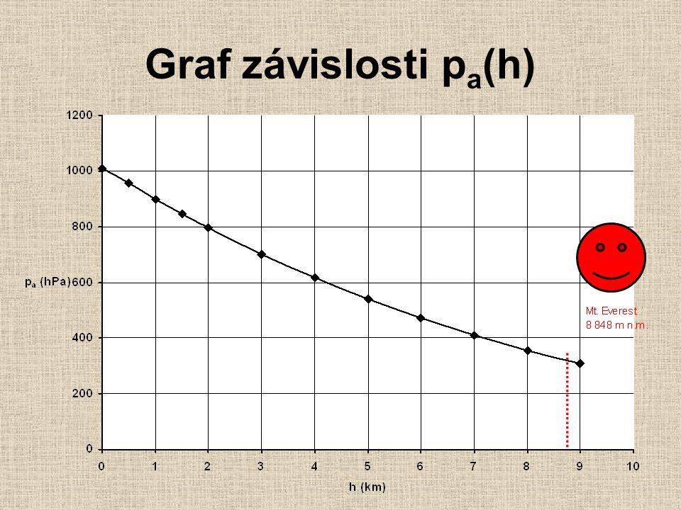 Graf závislosti pa(h)