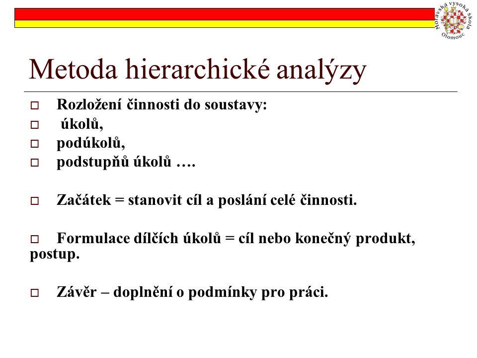 Metoda hierarchické analýzy