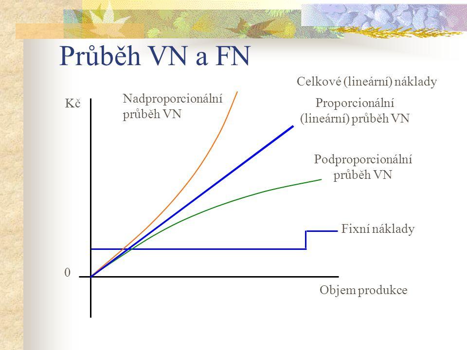 Průběh VN a FN Celkové (lineární) náklady Nadproporcionální průběh VN