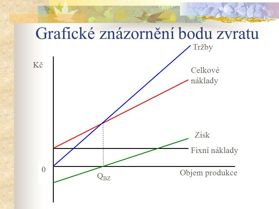 Grafické znázornění bodu zvratu