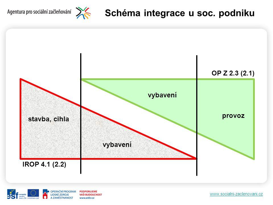 Schéma integrace u soc. podniku