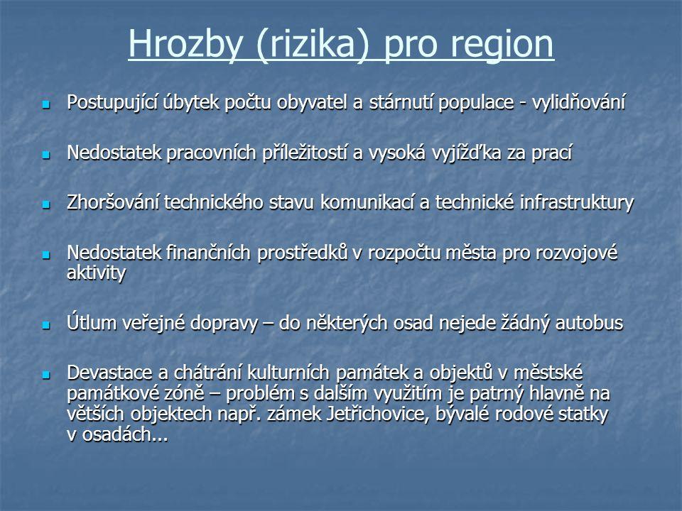 Hrozby (rizika) pro region