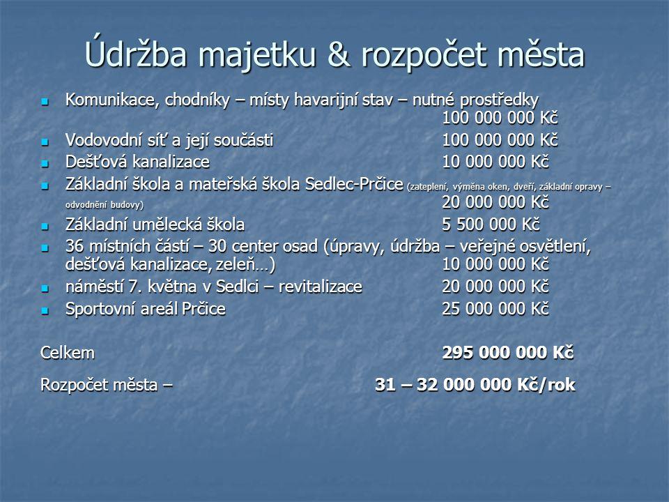 Údržba majetku & rozpočet města