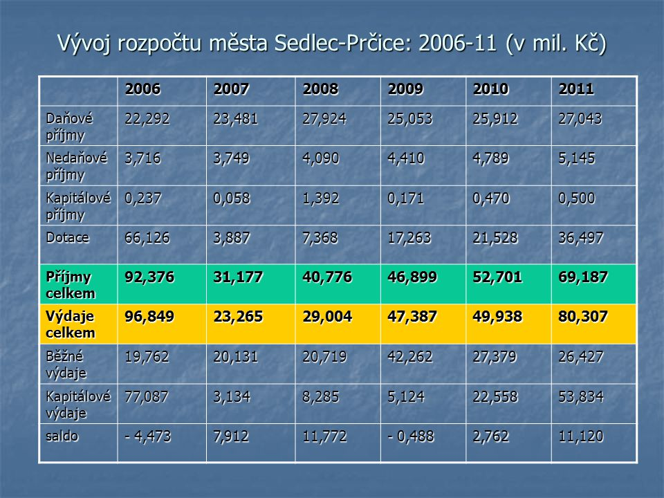 Vývoj rozpočtu města Sedlec-Prčice: 2006-11 (v mil. Kč)