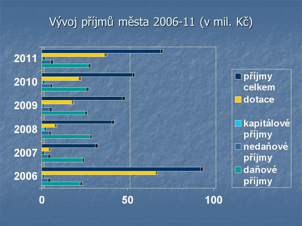 Vývoj příjmů města 2006-11 (v mil. Kč)