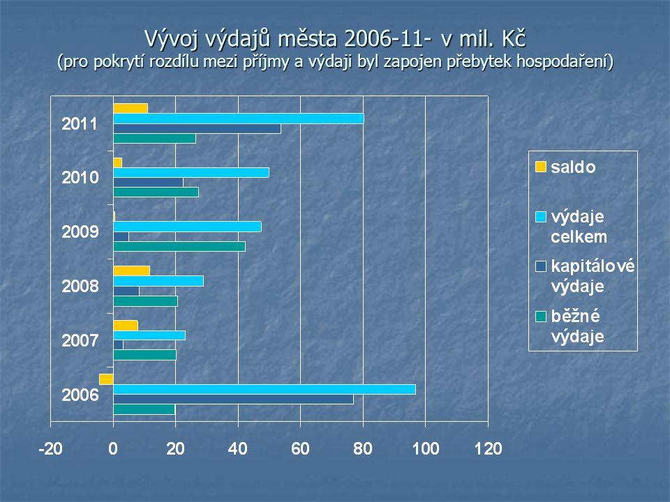 Vývoj výdajů města 2006-11- v mil
