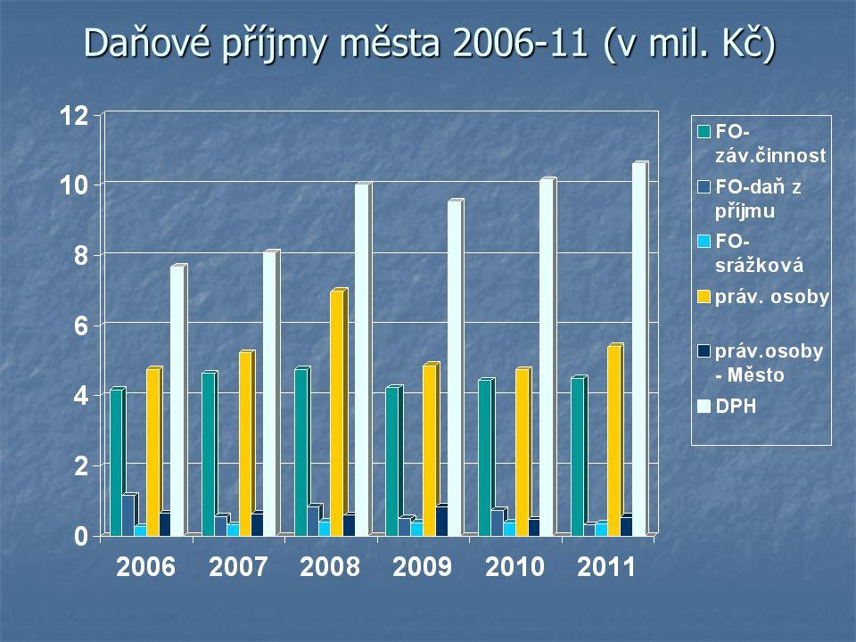 Daňové příjmy města 2006-11 (v mil. Kč)