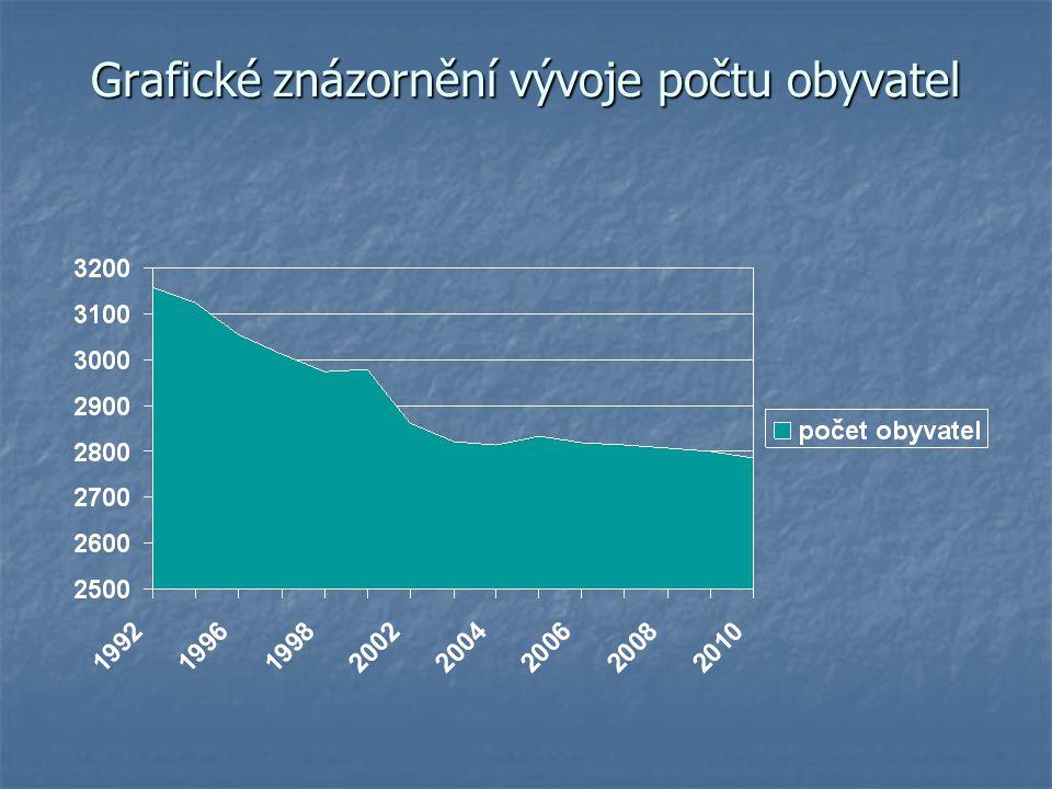 Grafické znázornění vývoje počtu obyvatel