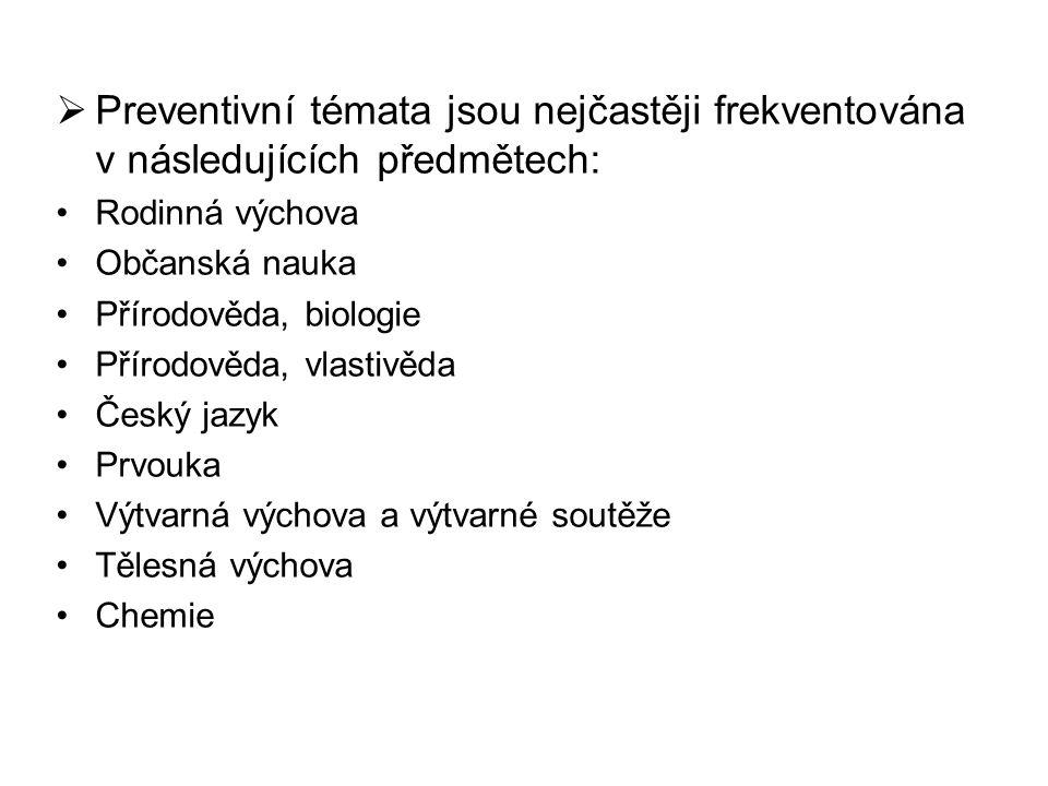 Preventivní témata jsou nejčastěji frekventována v následujících předmětech: