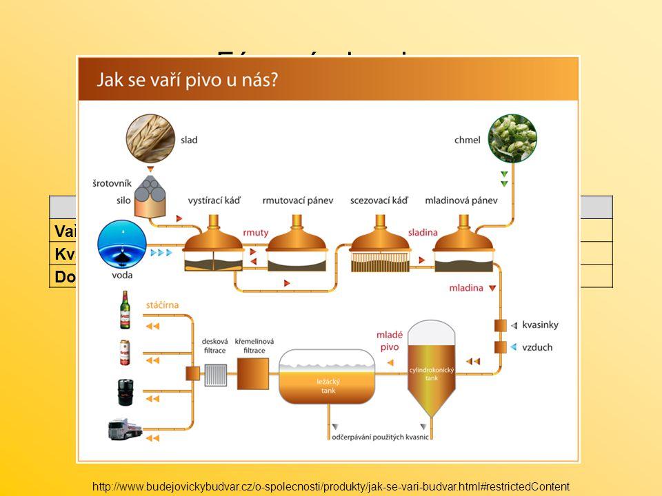 Fáze výroby piva Etapy Přibližná doba trvání Teplota