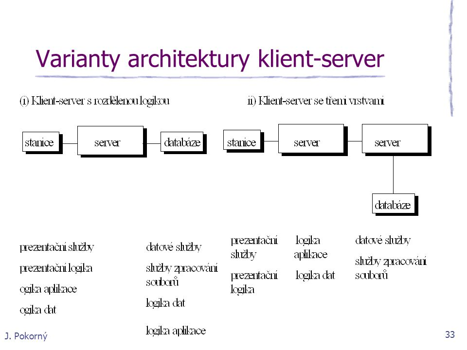 Varianty architektury klient-server