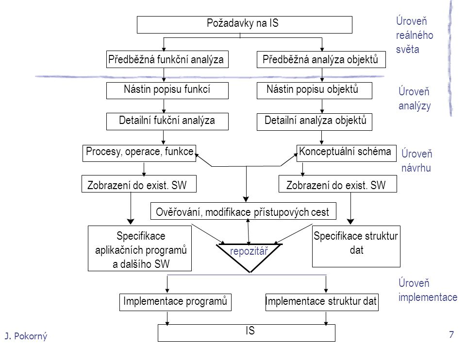 Implementace programů Implementace struktur dat