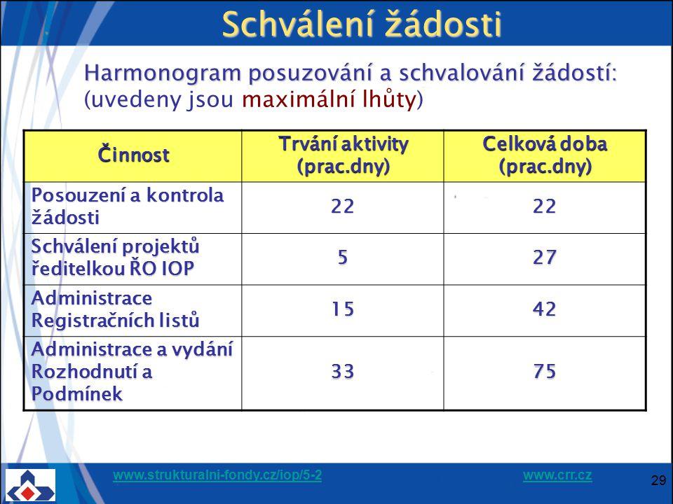 Trvání aktivity (prac.dny) Celková doba (prac.dny)