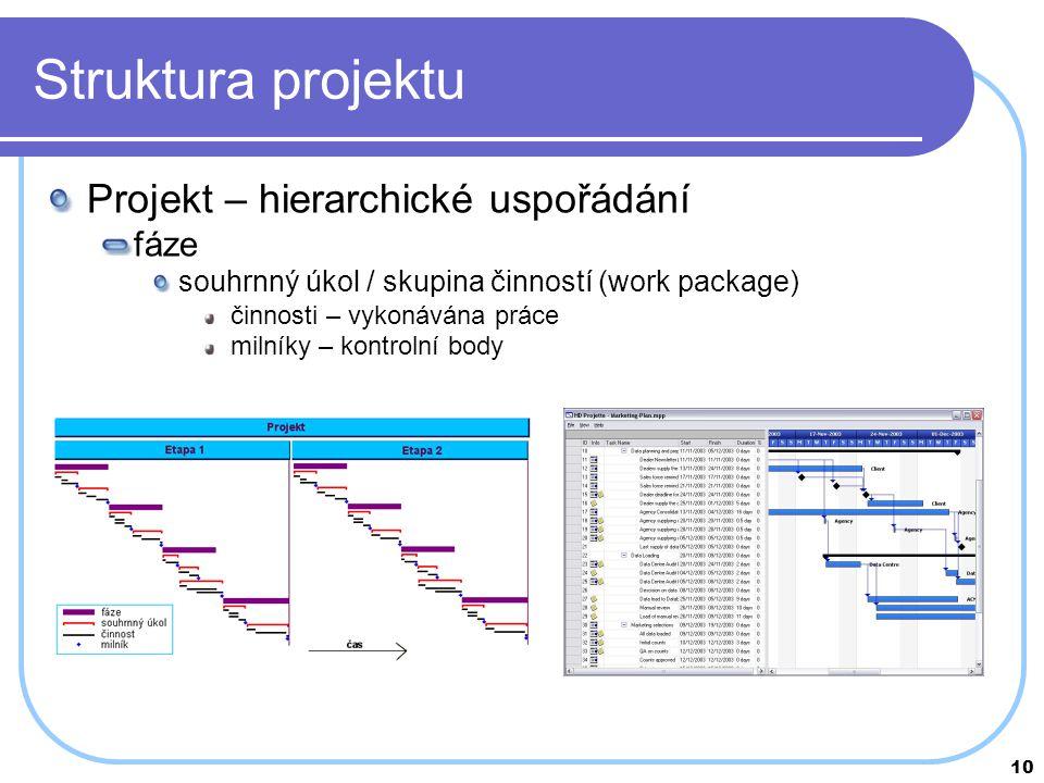 Struktura projektu Projekt – hierarchické uspořádání fáze
