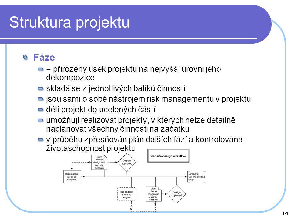 Struktura projektu Fáze