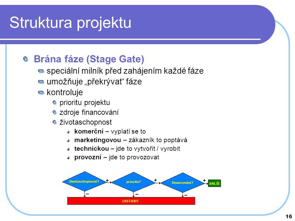 Struktura projektu Brána fáze (Stage Gate)