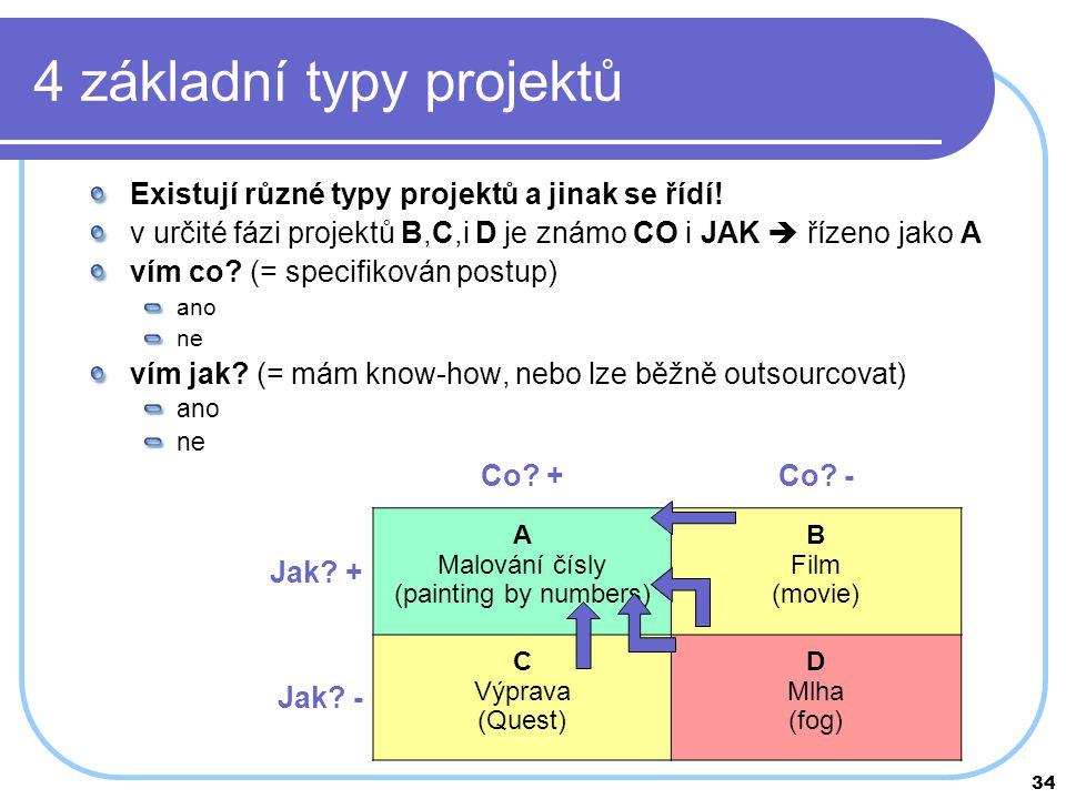 4 základní typy projektů