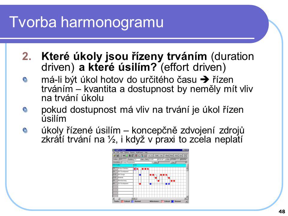 Tvorba harmonogramu Které úkoly jsou řízeny trváním (duration driven) a které úsilím (effort driven)