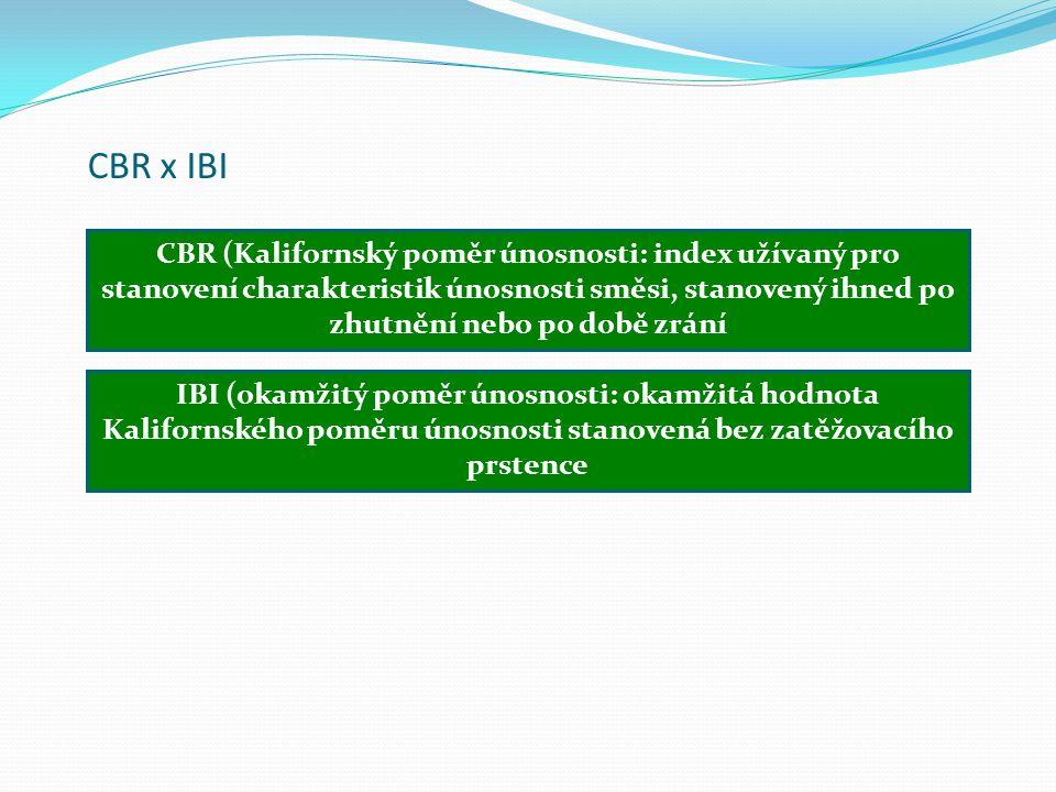 CBR x IBI