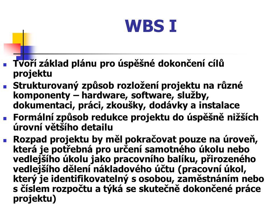 WBS I Tvoří základ plánu pro úspěšné dokončení cílů projektu