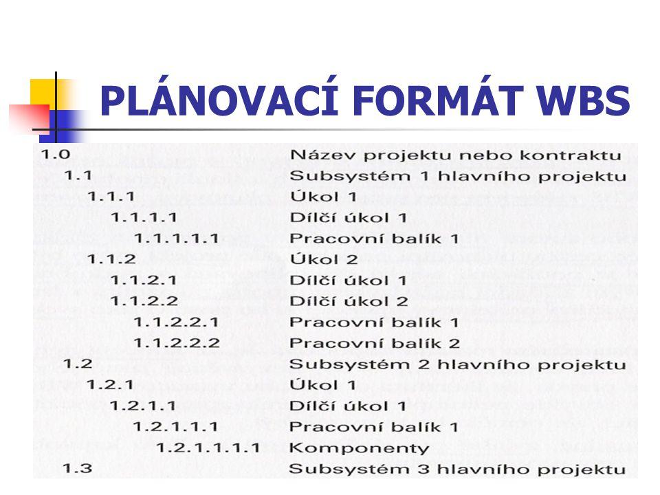 PLÁNOVACÍ FORMÁT WBS