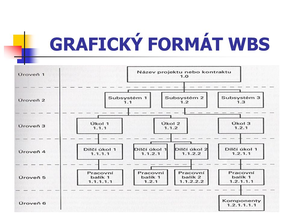 GRAFICKÝ FORMÁT WBS