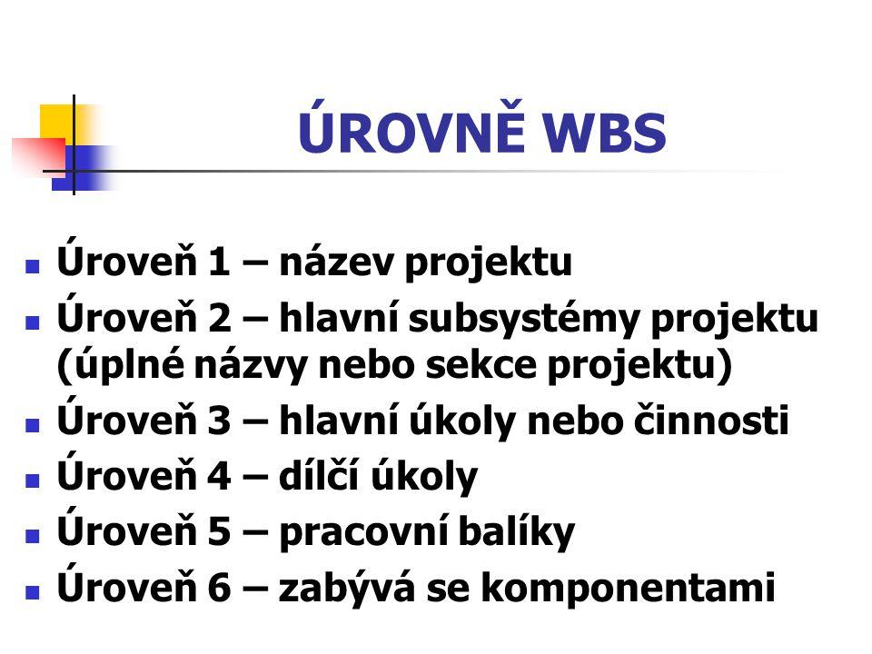 ÚROVNĚ WBS Úroveň 1 – název projektu