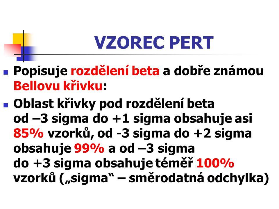 VZOREC PERT Popisuje rozdělení beta a dobře známou Bellovu křivku: