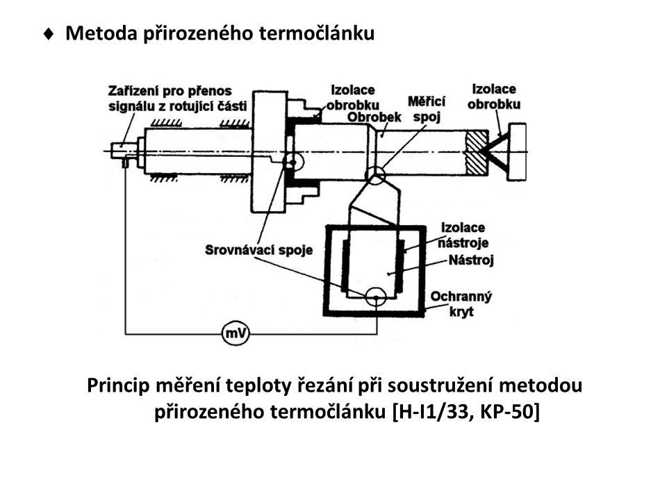 Metoda přirozeného termočlánku