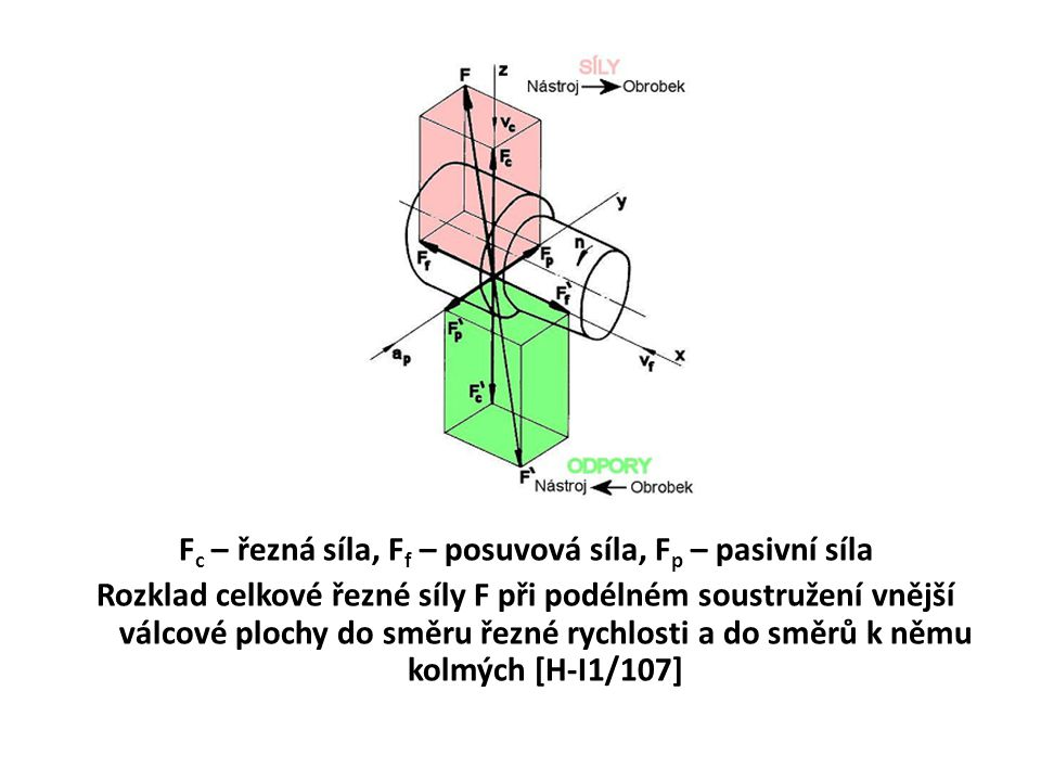 Fc – řezná síla, Ff – posuvová síla, Fp – pasivní síla