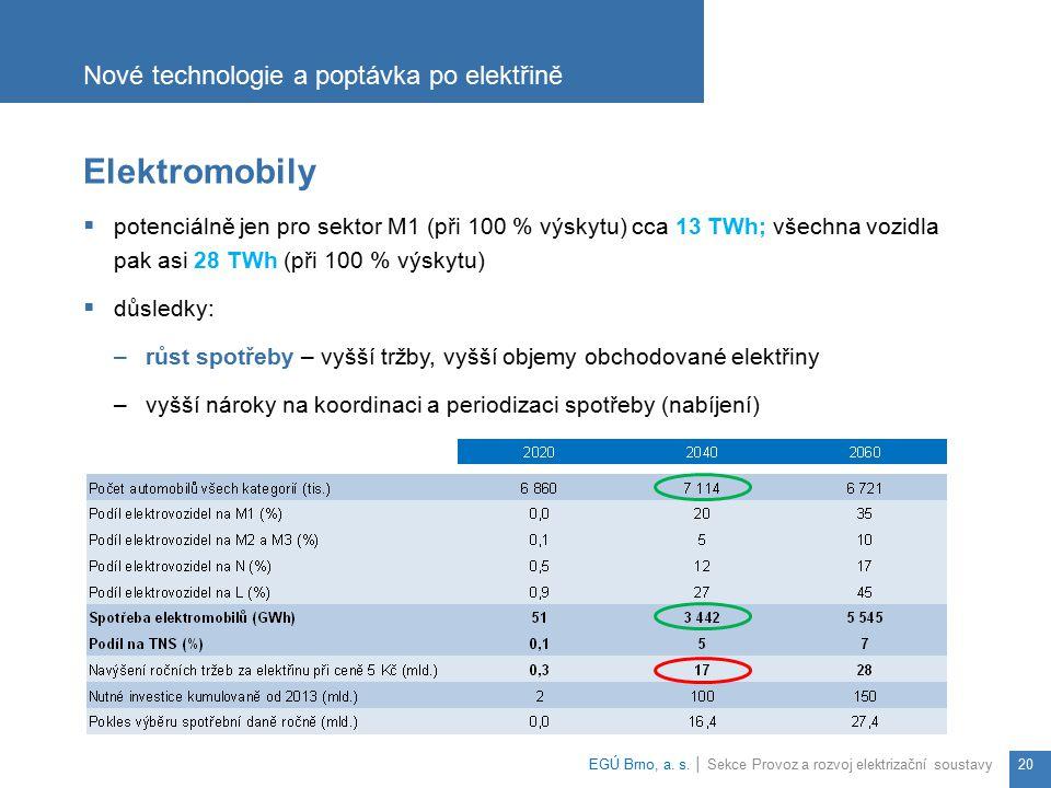 Nové technologie a poptávka po elektřině